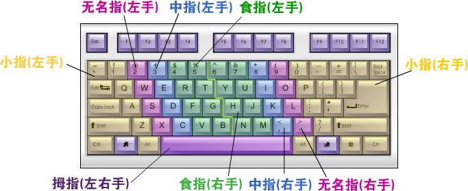 键盘打字指法小游戏_打字指法 - 学打字 - 金山打字通官方网站